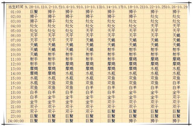 上升星座查询表【2013蛇年复古版】