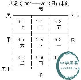 广州珠江新城的地运转变与发展风水趣谈